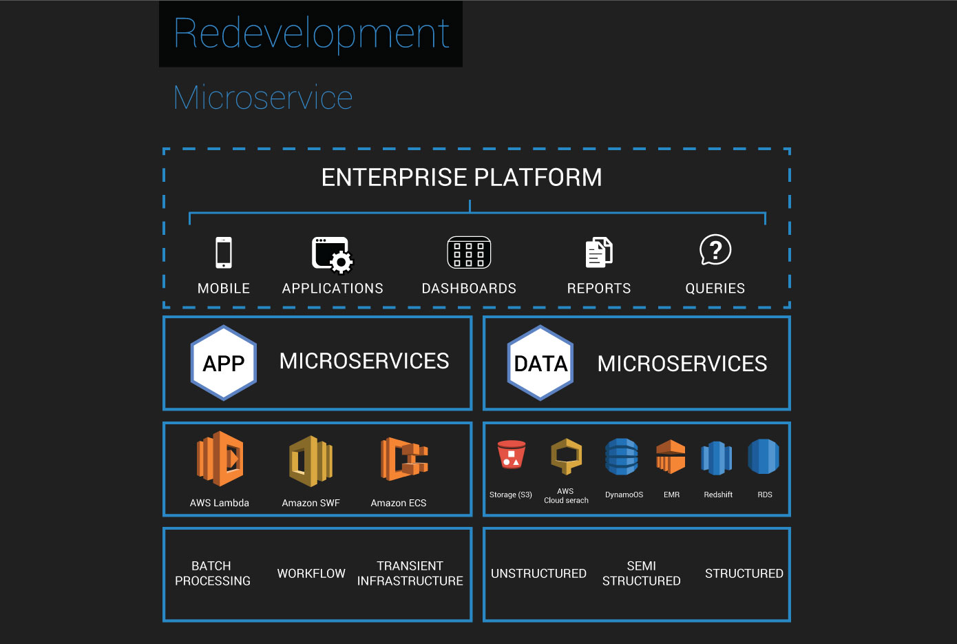 Redevelopment – Microservices Based App Development